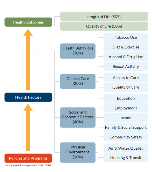 county health rankings model image
